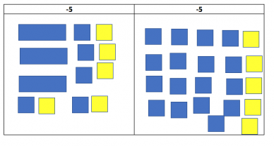 Algebra Tiles: Learning Sequence